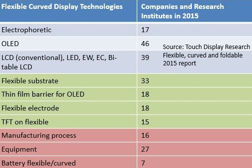 Flexible 270 companies with TDR