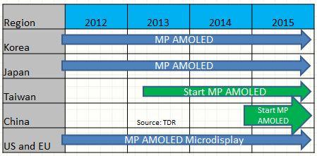 regional AMOLED MP forecast
