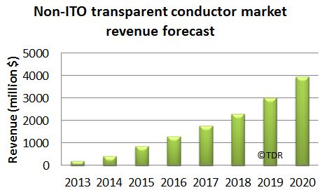ITO replacement forecast