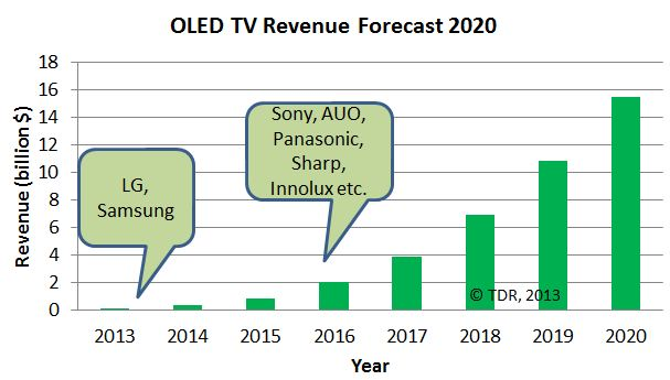 OLED TV rev forecast July 2013