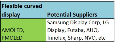 flexible curved OLED suppliers