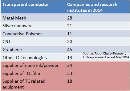 ITO replacement companies 2014