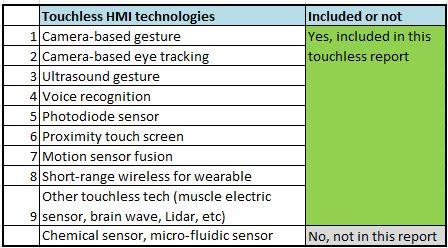 touchless HMI tech table