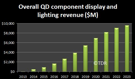 QD market forecast chart