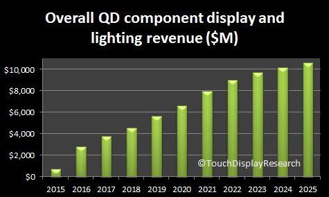 QD forecast 2015
