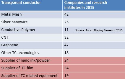 ITO replacement companies 2015