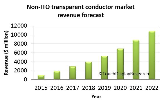 ITO replacement forecast2015
