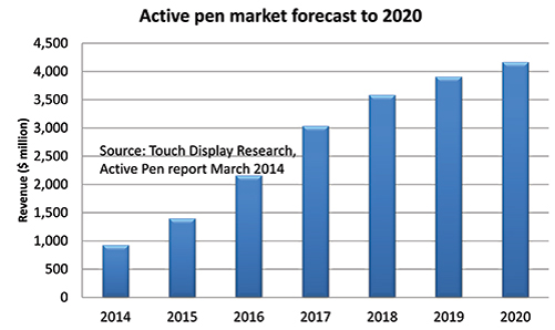 active pen forecast 2015.JPG