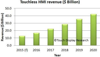 Touchless HMI forecast TDR