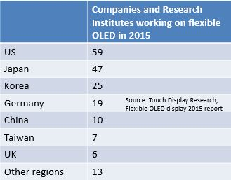 Flexible OLED 180 companies