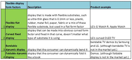 Flexible OLED form factor table