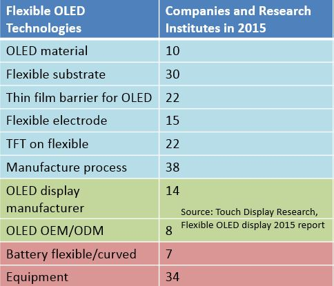 Flexible OLED 180 ecosys