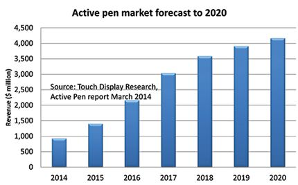 active pen forecast with TDR