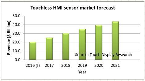 Touchless HMI forecast TDR 2015