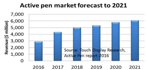 Active pen market forecast 2016