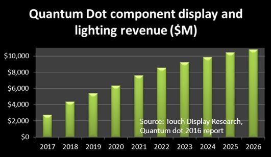 quantum dot forecast 2016