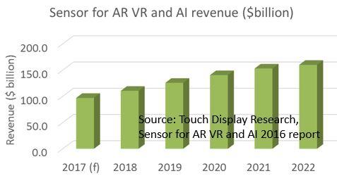 Sensor AR VR 2016 forecast