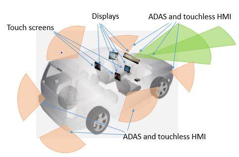 automotive-scope-figure-3