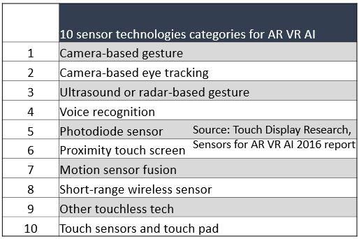 sensor-table-with-tdr