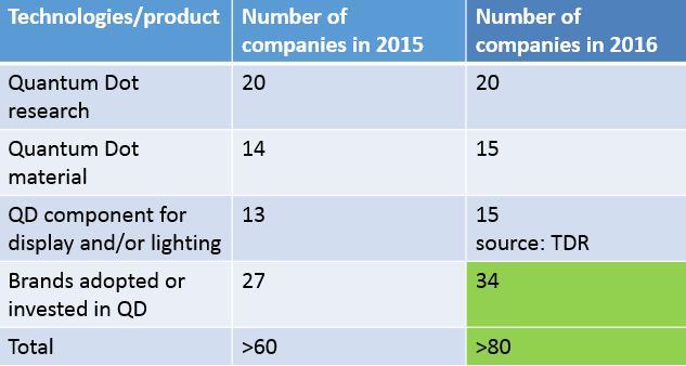quantum-dot-companies-table-2016